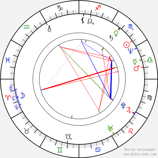 Kevin DuBrow astro natal birth chart, Kevin DuBrow horoscope, astrology