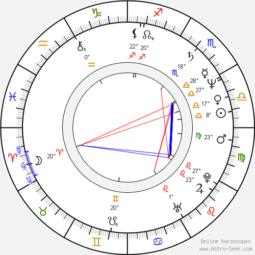 Lorraine Bracco birth chart, biography, wikipedia 2017, 2018