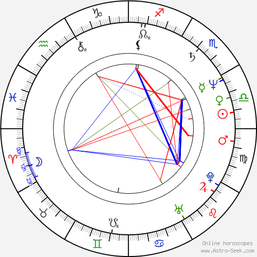 Lorraine Bracco birth chart, Lorraine Bracco astro natal horoscope, astrology