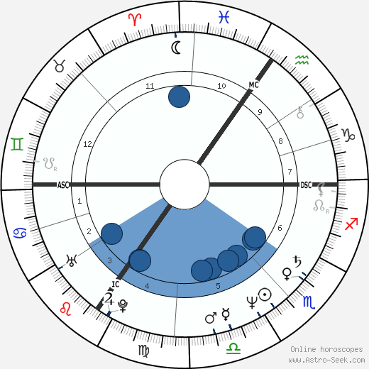 Luc Vercruysse wikipedia, horoscope, astrology, instagram