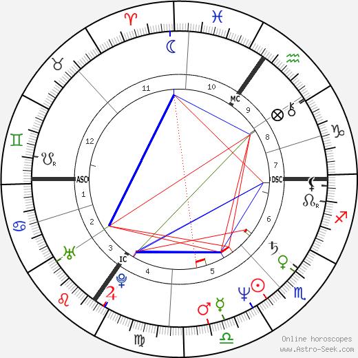 Luc Vercruysse birth chart, Luc Vercruysse astro natal horoscope, astrology