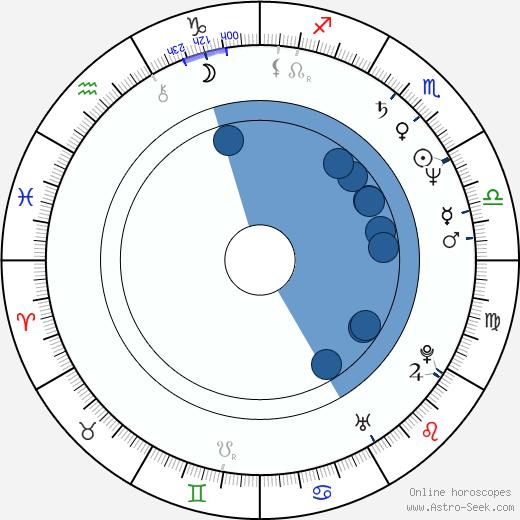 Marcia Firesten wikipedia, horoscope, astrology, instagram