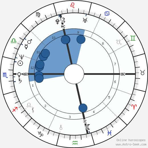 Margherita Agnelli wikipedia, horoscope, astrology, instagram