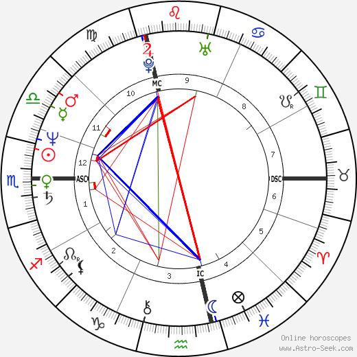 Margherita Agnelli tema natale, oroscopo, Margherita Agnelli oroscopi gratuiti, astrologia