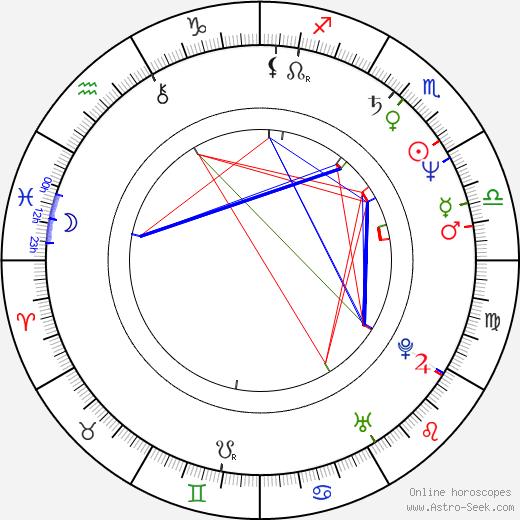 Michael Shamus Wiles birth chart, Michael Shamus Wiles astro natal horoscope, astrology