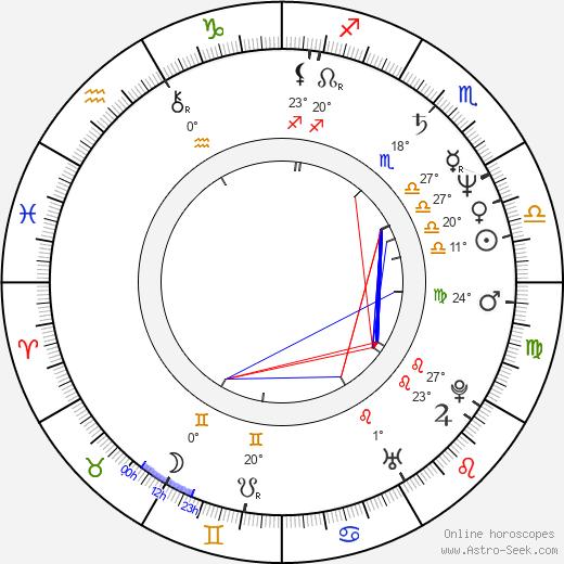 Michal Lorenc birth chart, biography, wikipedia 2018, 2019