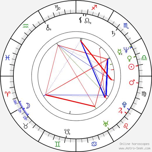 Ralph Morgenstern birth chart, Ralph Morgenstern astro natal horoscope, astrology