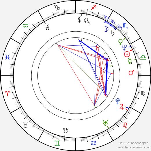 Rita Verdonk birth chart, Rita Verdonk astro natal horoscope, astrology