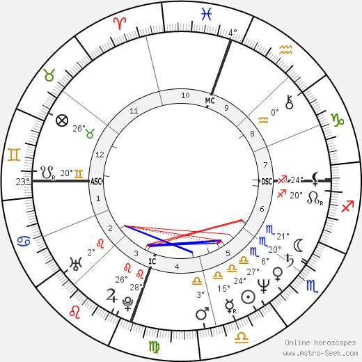 Sam Bottoms birth chart, biography, wikipedia 2019, 2020