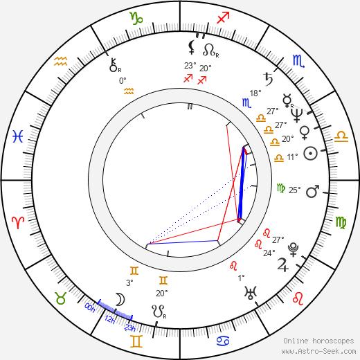 Tate Armstrong birth chart, biography, wikipedia 2019, 2020