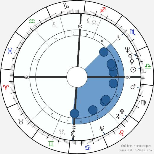 Yo-Yo Ma wikipedia, horoscope, astrology, instagram