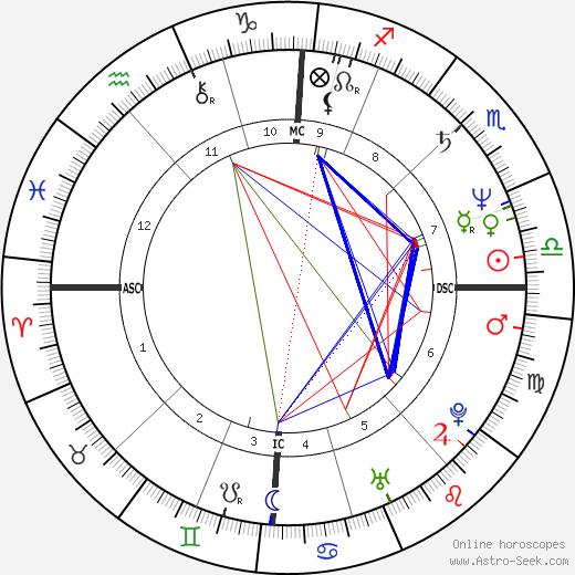 Йо Йо Ма Yo-Yo Ma день рождения гороскоп, Yo-Yo Ma Натальная карта онлайн