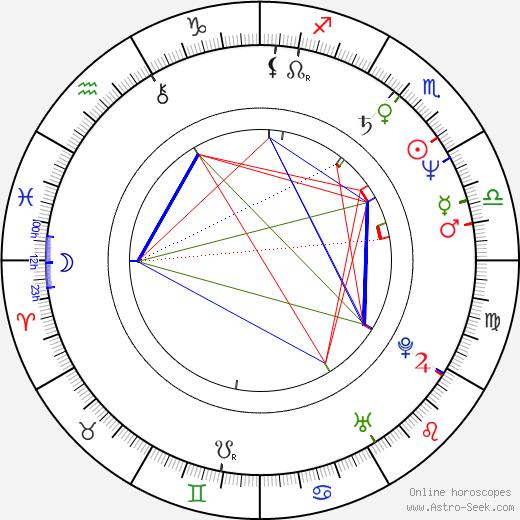 Yves Simoneau birth chart, Yves Simoneau astro natal horoscope, astrology