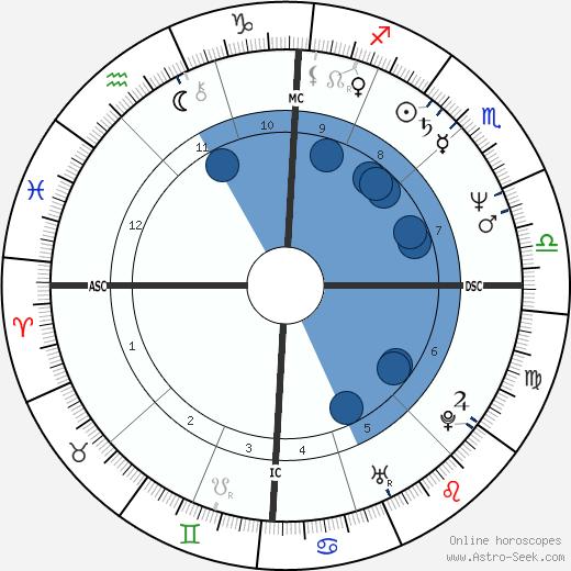 Angela Finocchiaro wikipedia, horoscope, astrology, instagram