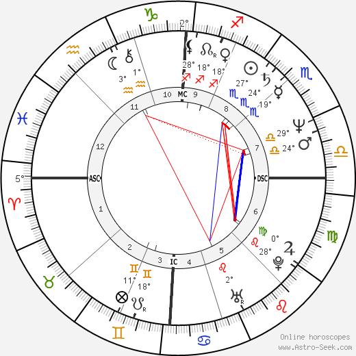 Angela Finocchiaro birth chart, biography, wikipedia 2019, 2020