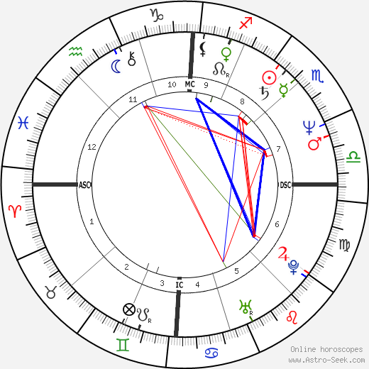 Angela Finocchiaro astro natal birth chart, Angela Finocchiaro horoscope, astrology