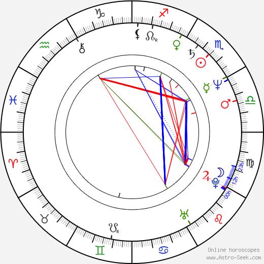Antonín Kinský astro natal birth chart, Antonín Kinský horoscope, astrology