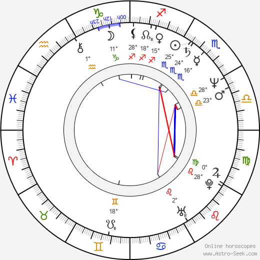 Carter Burwell birth chart, biography, wikipedia 2018, 2019