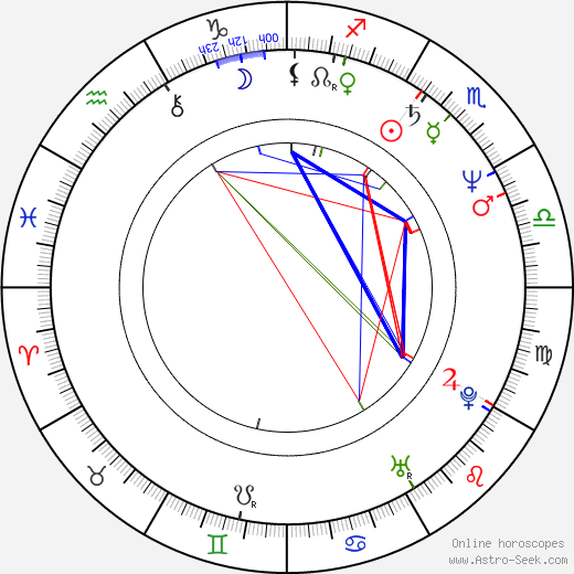 Carter Burwell astro natal birth chart, Carter Burwell horoscope, astrology