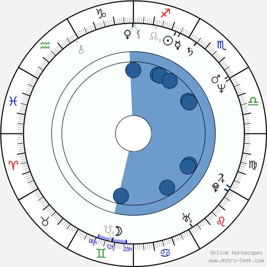 Chia-Hui Liu wikipedia, horoscope, astrology, instagram