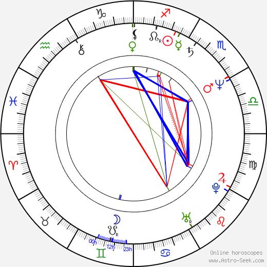 Chia-Hui Liu birth chart, Chia-Hui Liu astro natal horoscope, astrology