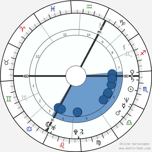 Christian Vincent wikipedia, horoscope, astrology, instagram