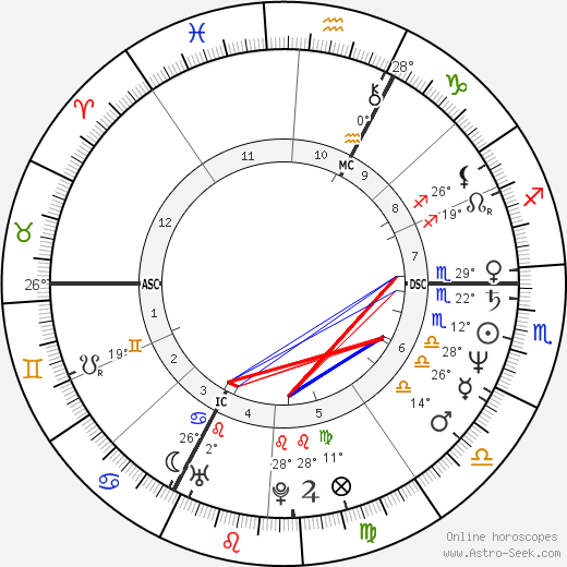 Christian Vincent birth chart, biography, wikipedia 2020, 2021