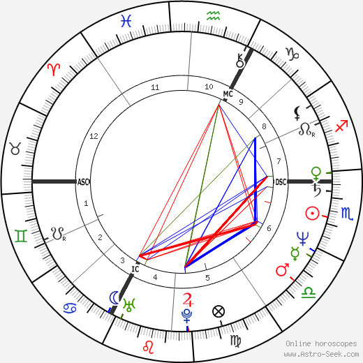 Christian Vincent birth chart, Christian Vincent astro natal horoscope, astrology
