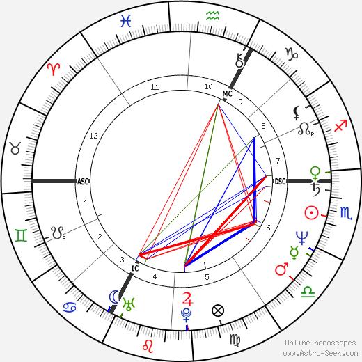 Christian Vincent день рождения гороскоп, Christian Vincent Натальная карта онлайн