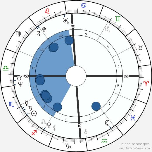 Denise Sousa Gallison wikipedia, horoscope, astrology, instagram