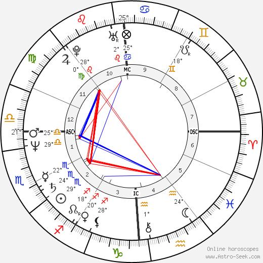 Denise Sousa Gallison birth chart, biography, wikipedia 2019, 2020