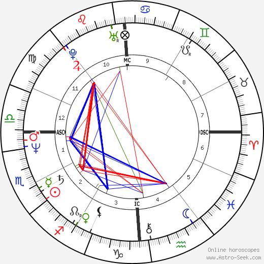 Denise Sousa Gallison astro natal birth chart, Denise Sousa Gallison horoscope, astrology