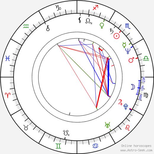 Фернанду Мейреллиш Fernando Meirelles день рождения гороскоп, Fernando Meirelles Натальная карта онлайн
