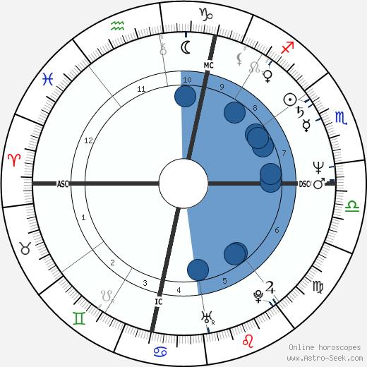 Gloria Guida wikipedia, horoscope, astrology, instagram