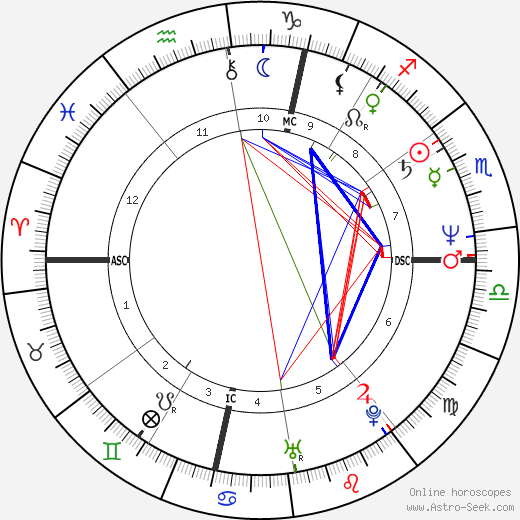 Gloria Guida tema natale, oroscopo, Gloria Guida oroscopi gratuiti, astrologia