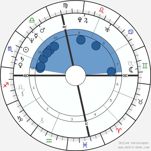 Greg Harris wikipedia, horoscope, astrology, instagram