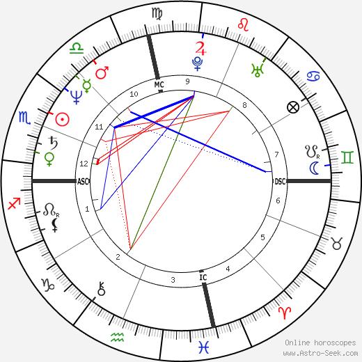 Greg Harris день рождения гороскоп, Greg Harris Натальная карта онлайн