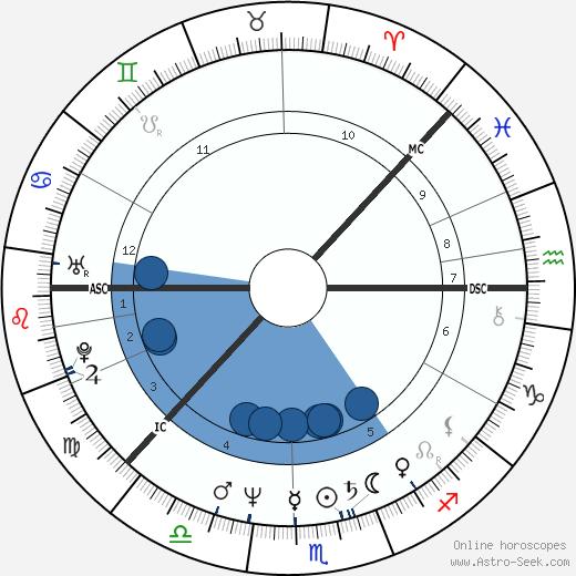Heidi Hautala wikipedia, horoscope, astrology, instagram