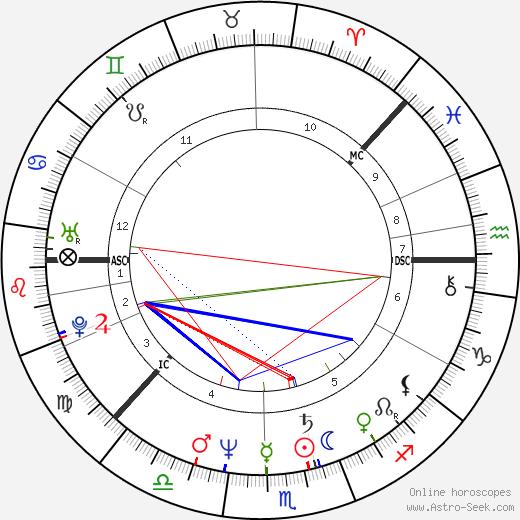 Heidi Hautala birth chart, Heidi Hautala astro natal horoscope, astrology
