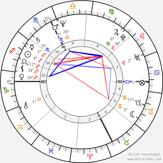 Howie Mandel birth chart, biography, wikipedia 2019, 2020