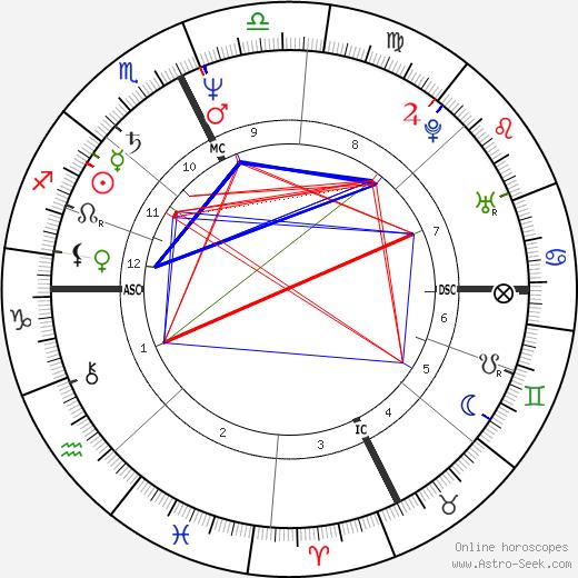Howie Mandel astro natal birth chart, Howie Mandel horoscope, astrology