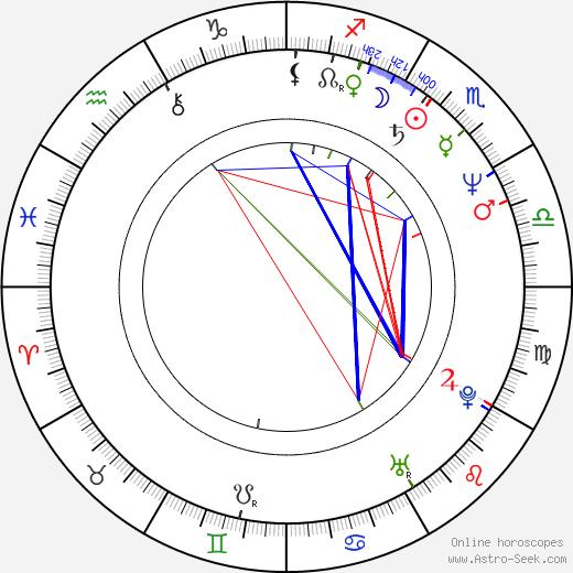 Ильдико Эньеди Ildikó Enyedi день рождения гороскоп, Ildikó Enyedi Натальная карта онлайн