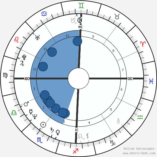 Jean-Francois Bernardini wikipedia, horoscope, astrology, instagram