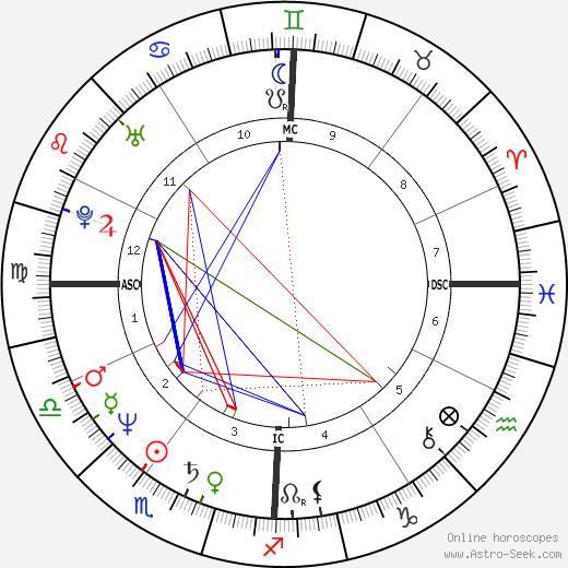 Jean-Francois Bernardini день рождения гороскоп, Jean-Francois Bernardini Натальная карта онлайн