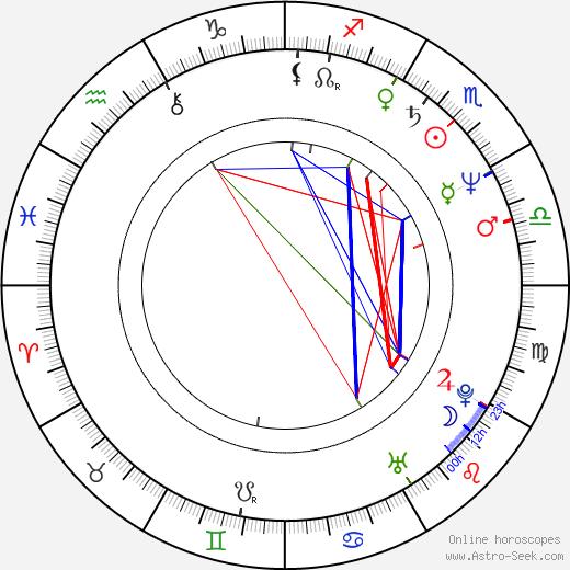 Jerzy Dominik birth chart, Jerzy Dominik astro natal horoscope, astrology