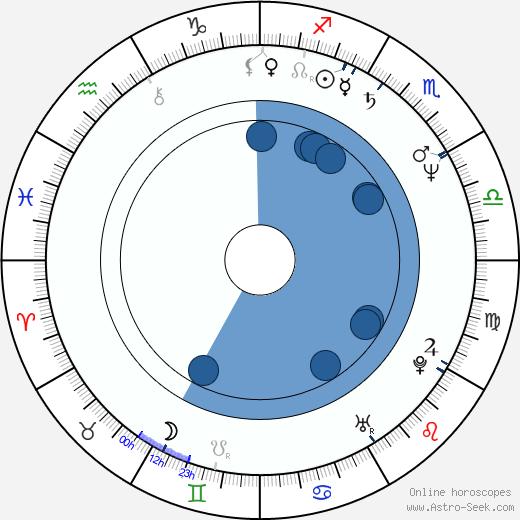 Julie Jurištová wikipedia, horoscope, astrology, instagram