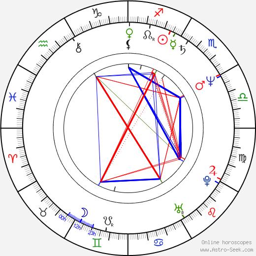 Julie Jurištová astro natal birth chart, Julie Jurištová horoscope, astrology