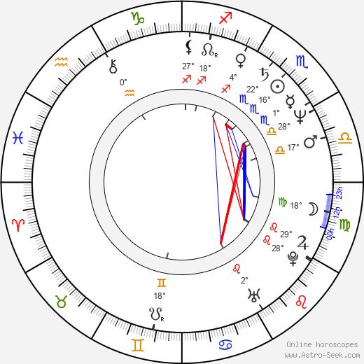 Karen Dotrice birth chart, biography, wikipedia 2019, 2020