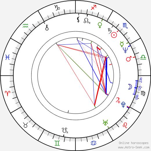 Karen Dotrice birth chart, Karen Dotrice astro natal horoscope, astrology