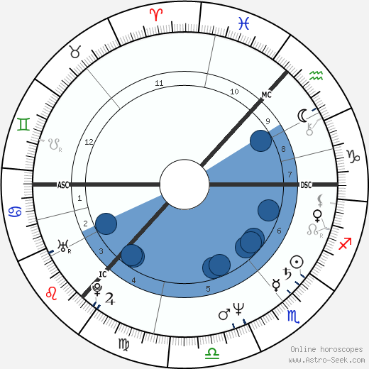 Kathryn Morton wikipedia, horoscope, astrology, instagram